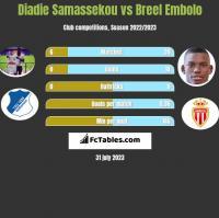Diadie Samassekou vs Breel Embolo h2h player stats