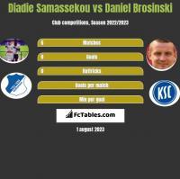 Diadie Samassekou vs Daniel Brosinski h2h player stats