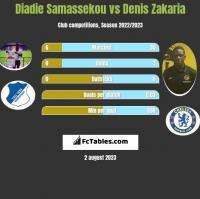 Diadie Samassekou vs Denis Zakaria h2h player stats
