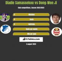 Diadie Samassekou vs Dong-Won Ji h2h player stats
