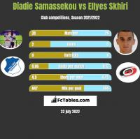 Diadie Samassekou vs Ellyes Skhiri h2h player stats
