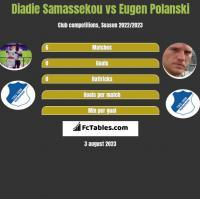 Diadie Samassekou vs Eugen Polanski h2h player stats