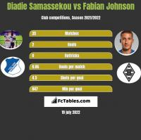 Diadie Samassekou vs Fabian Johnson h2h player stats