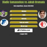 Diadie Samassekou vs Jakub Hromada h2h player stats