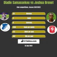 Diadie Samassekou vs Joshua Brenet h2h player stats