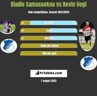Diadie Samassekou vs Kevin Vogt h2h player stats
