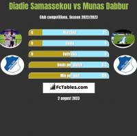 Diadie Samassekou vs Munas Dabbur h2h player stats
