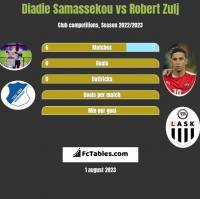 Diadie Samassekou vs Robert Zulj h2h player stats