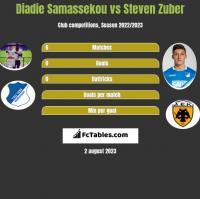Diadie Samassekou vs Steven Zuber h2h player stats