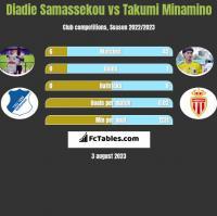 Diadie Samassekou vs Takumi Minamino h2h player stats