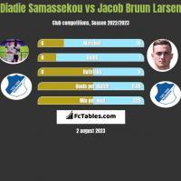Diadie Samassekou vs Jacob Bruun Larsen h2h player stats