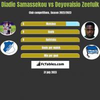 Diadie Samassekou vs Deyovaisio Zeefuik h2h player stats