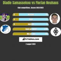 Diadie Samassekou vs Florian Neuhaus h2h player stats