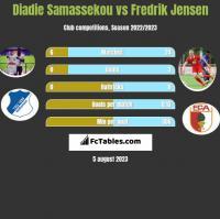 Diadie Samassekou vs Fredrik Jensen h2h player stats