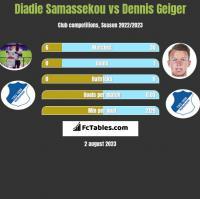 Diadie Samassekou vs Dennis Geiger h2h player stats