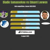 Diadie Samassekou vs Eduard Loewen h2h player stats