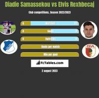 Diadie Samassekou vs Elvis Rexhbecaj h2h player stats