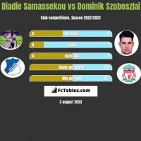 Diadie Samassekou vs Dominik Szoboszlai h2h player stats