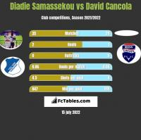Diadie Samassekou vs David Cancola h2h player stats
