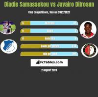 Diadie Samassekou vs Javairo Dilrosun h2h player stats