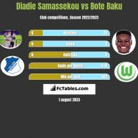 Diadie Samassekou vs Bote Baku h2h player stats