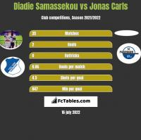 Diadie Samassekou vs Jonas Carls h2h player stats
