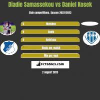 Diadie Samassekou vs Daniel Kosek h2h player stats