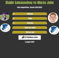Diadie Samassekou vs Marco John h2h player stats