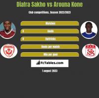 Diafra Sakho vs Arouna Kone h2h player stats