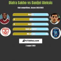 Diafra Sakho vs Danijel Aleksic h2h player stats