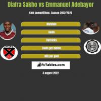 Diafra Sakho vs Emmanuel Adebayor h2h player stats
