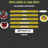 Diafra Sakho vs Juan Otero h2h player stats