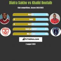 Diafra Sakho vs Khalid Boutaib h2h player stats