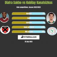 Diafra Sakho vs Kubilay Kanatsizkus h2h player stats
