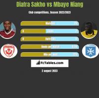 Diafra Sakho vs Mbaye Niang h2h player stats