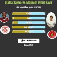 Diafra Sakho vs Mehmet Umut Nayir h2h player stats