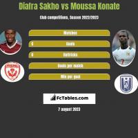 Diafra Sakho vs Moussa Konate h2h player stats