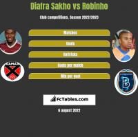 Diafra Sakho vs Robinho h2h player stats