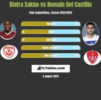 Diafra Sakho vs Romain Del Castillo h2h player stats