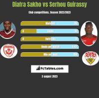 Diafra Sakho vs Serhou Guirassy h2h player stats