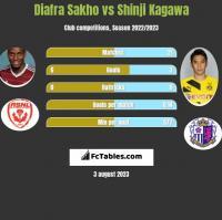 Diafra Sakho vs Shinji Kagawa h2h player stats