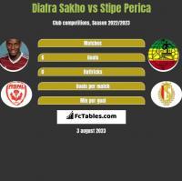 Diafra Sakho vs Stipe Perica h2h player stats