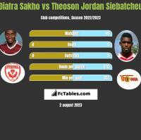 Diafra Sakho vs Theoson Jordan Siebatcheu h2h player stats