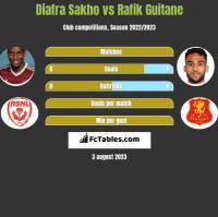 Diafra Sakho vs Rafik Guitane h2h player stats