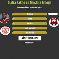 Diafra Sakho vs Mustafa Erboga h2h player stats