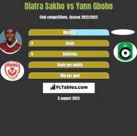 Diafra Sakho vs Yann Gboho h2h player stats