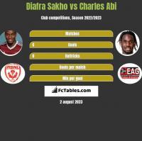 Diafra Sakho vs Charles Abi h2h player stats