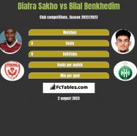 Diafra Sakho vs Bilal Benkhedim h2h player stats