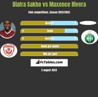 Diafra Sakho vs Maxence Rivera h2h player stats
