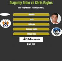 Diaguely Dabo vs Chris Eagles h2h player stats